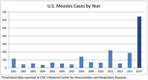 Graph breaks down the number of measles cases by year in the US, showing a dramatic resurgence in 2014 (CDC).