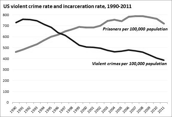 Crime Over Time: Although violent crimes in the United States have gradually decreased over the past two decades, the rate of incarceration in the United States has continued to climb. (Prospect.org)