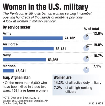 According to the U.S. Department of Defense, women have served notable roles in the U.S. armed forces since as early as 2013. (TNS)