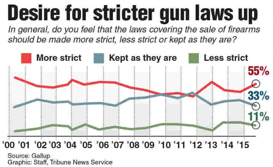Poll showing Americans preferences for stricter gun laws. Source: TNS