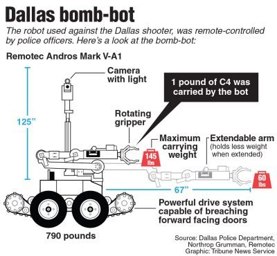 Info graphic on the bomb defusal bot that was used to kill Micah Johnson in Dallas. TNS 2016