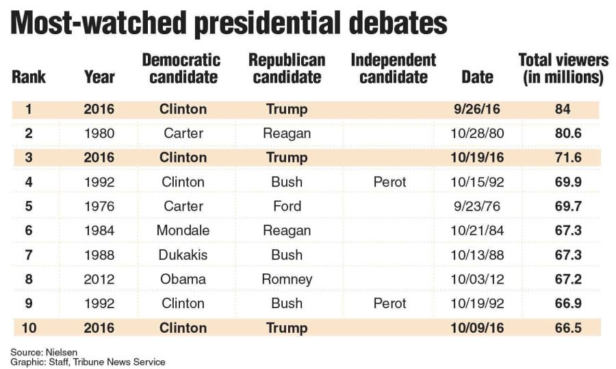 Clinton+and+Trumps+presidential+debates+have+been+some+of+the+most+watched+in+history.+Source%3A+TNS