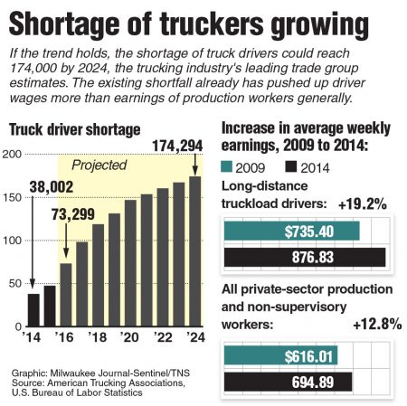 Chart of the truck driver shortage. Milwaukee Journal-Sentinel 2015