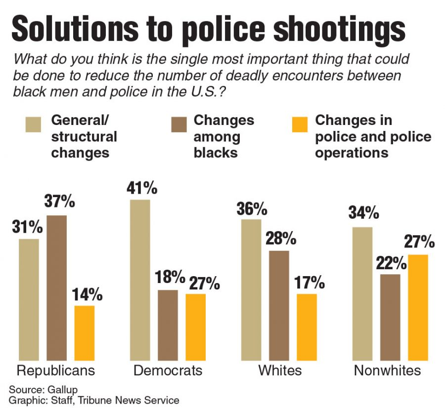 A+Gallup+survey+shows+that+a+majority+of+people+believe+general+and+structural+changes+need+to+be+made+to+our+criminal+justice+systems+to+reduce+fatal+shootings+between+Black+Men+and+Police.+%28Source%3A+TNS%29