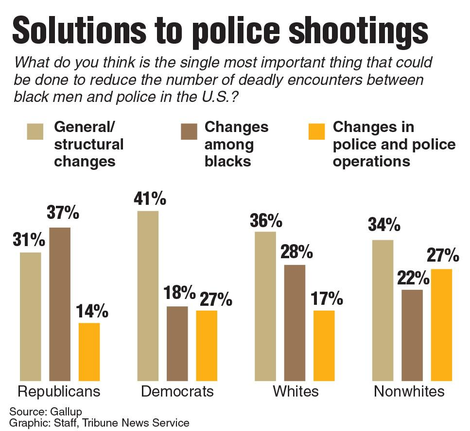 Solutions to police shootings