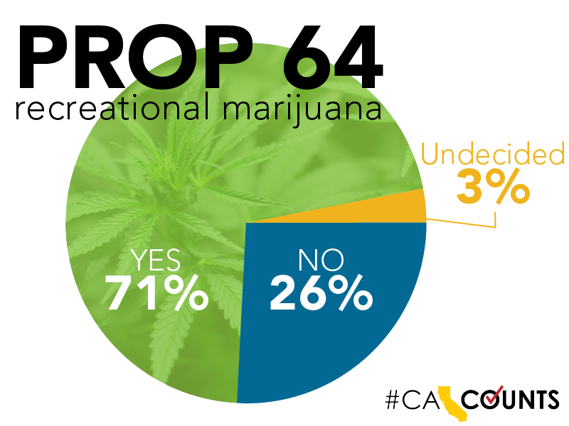 According to a poll taken on the approval of Prop 64 before the election, 71% of surveyed California voters said that they supported the legalization of recreational marijuana. (Source: CA Counts)