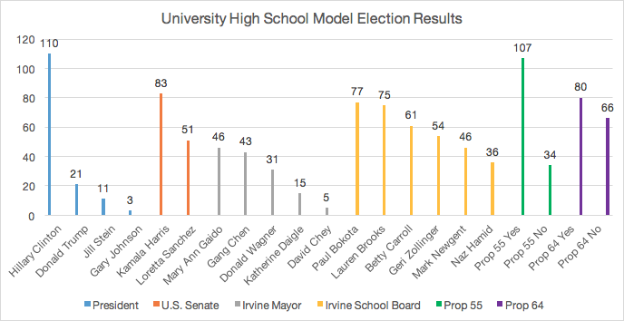 UHS Model Election results