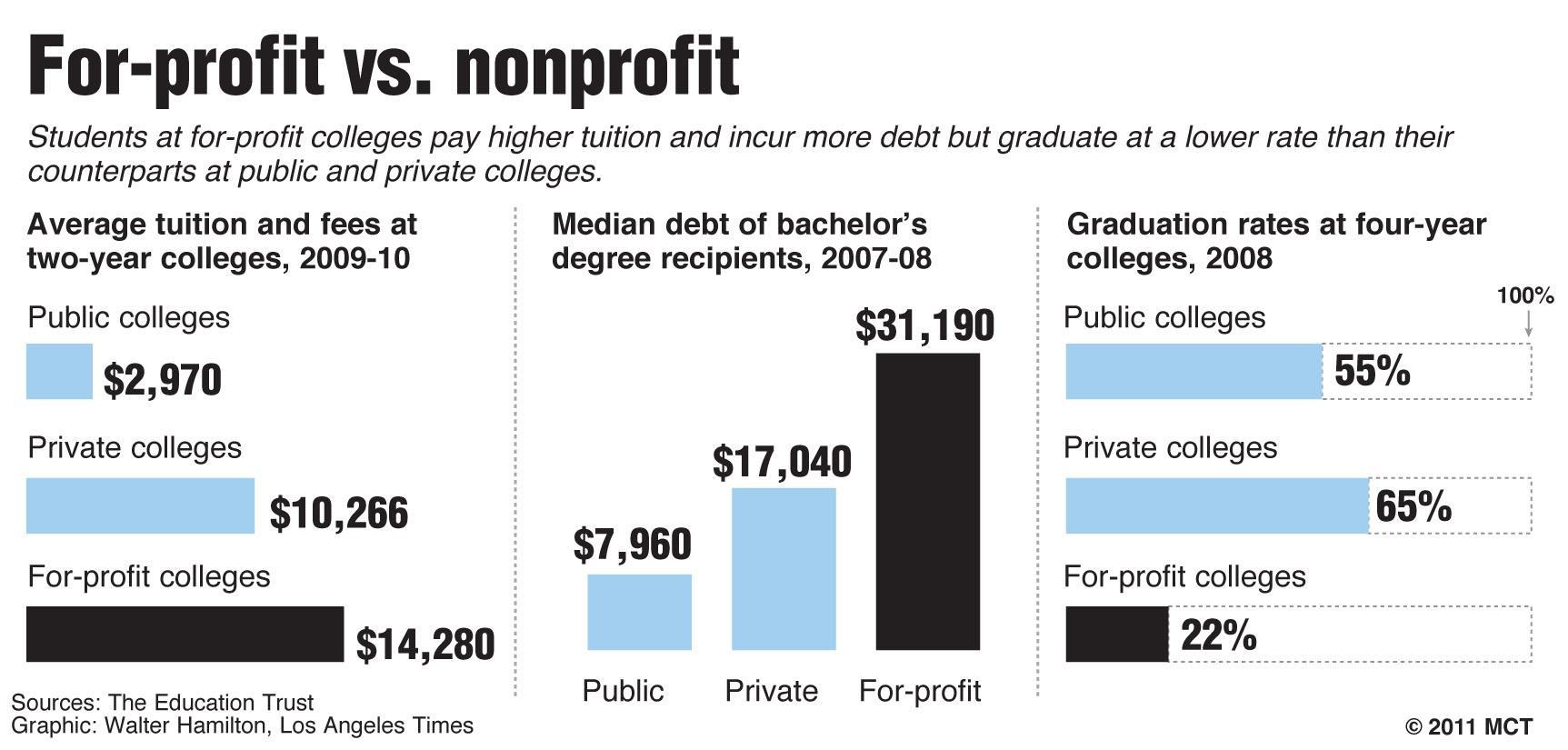 For-profit vs. nonprofit colleges