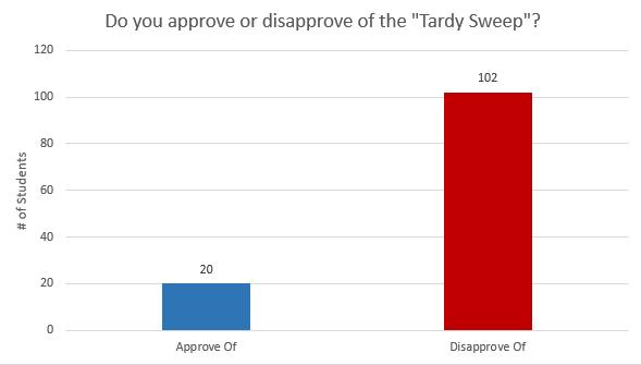 tardy sweep 3