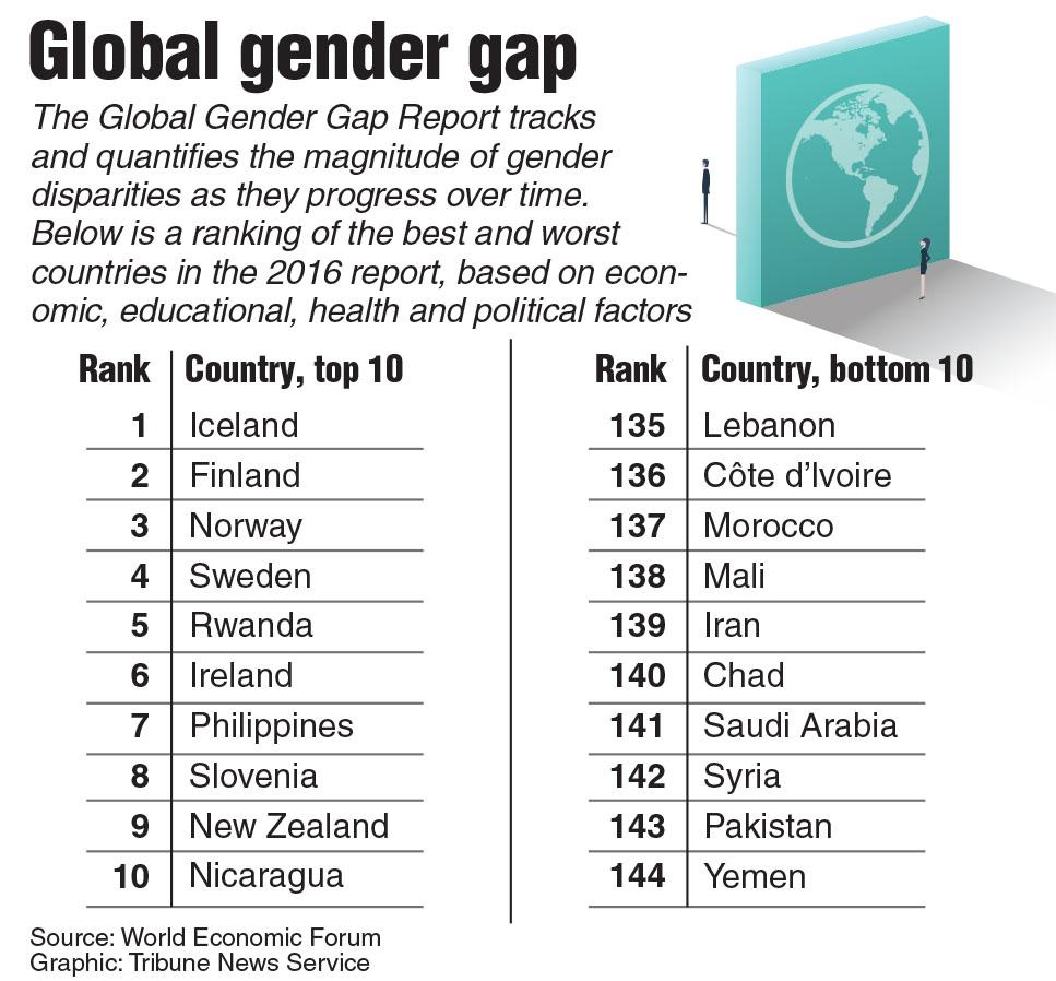 Globan gender gap