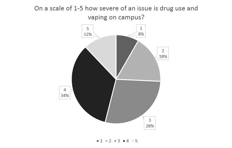 In a poll of 241 students, the majority believed that vaping and drug use at UHS is a problem, giving it a three or higher on a scale of one to five. (S. Huang)