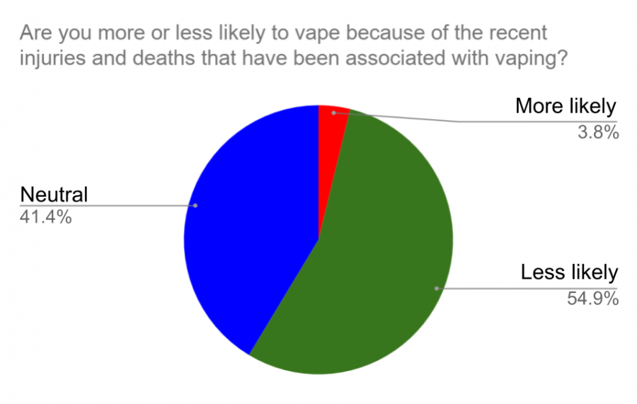 Government Reports of Vaping Deaths Causes Change in Student Usage and Opinion of Vapes